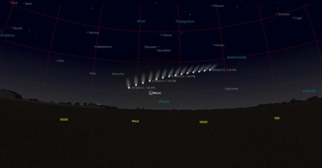 Comet PanSTARRS Path