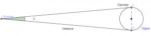 Angular Diameter Representation